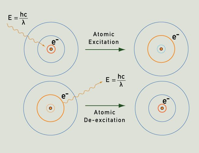 Photons Of Light Are Emitted As An Electron Drops Back To Its Ground State  After Being Excited.