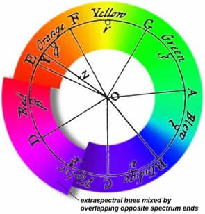 Isaac Newton Deepened Our Understanding Of The True Nature Light And Was First To Create A Color Circle He Ordered Colors As Follows Red
