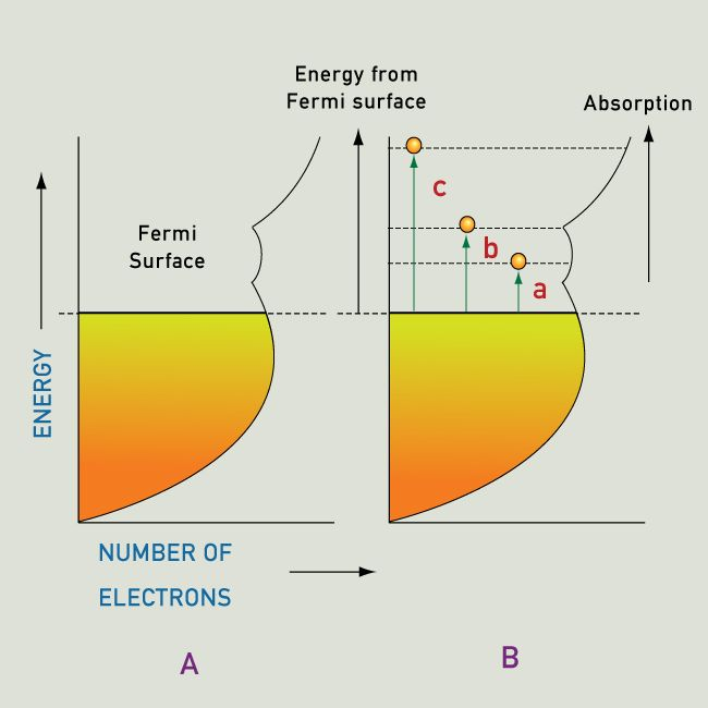 above the fermi level, energy levels are empty (empty at absolute zero),  and can accept excited electrons  the surface of a metal can absorb all  wavelengths