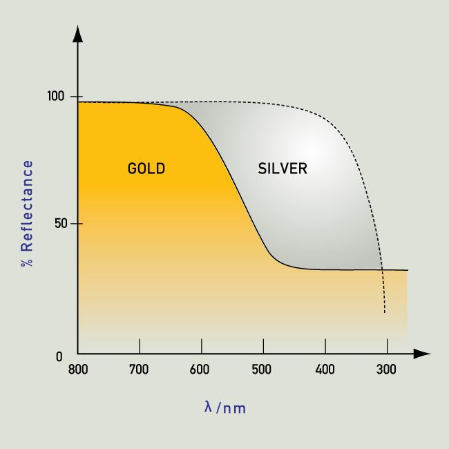 Gold and copper have low reflectivity at short wavelengths a1ead4db0