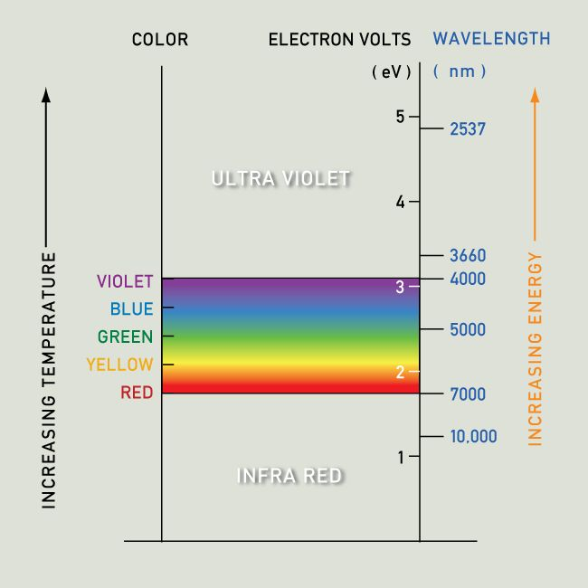 The Blue End Of Spectrum Is At A Higher Energy Level Than Yellow And Orange