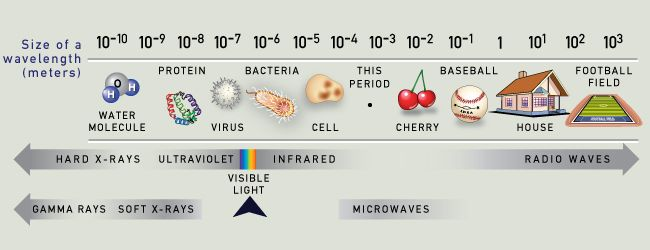 The Visible Spectrum Causes Of Color