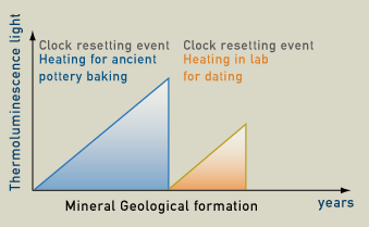 Scientific definition of radioactive dating